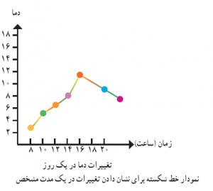 آمار-نمودار خط شکسته