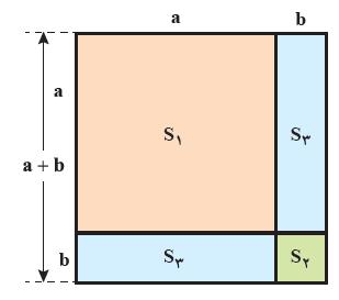 اتحاد مربع دو جمله ای با شکل