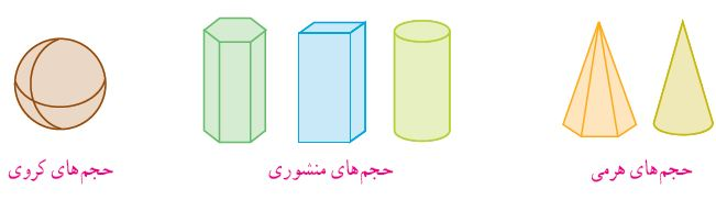 حجم های هندسی شامل حجم های منشوری ، حجم های کروی و حجم های هرمی