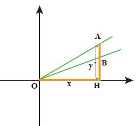 شیب خط و مقایسه شیب خطوط با توجه به شکل