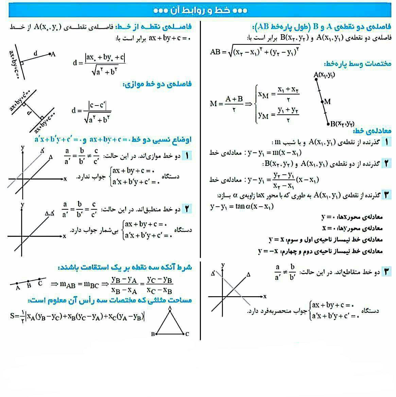 نکات مهم معادله خط