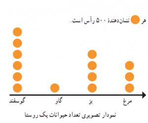 آمار-نمودار تصویری