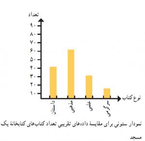 آمار-نمودار ستونی