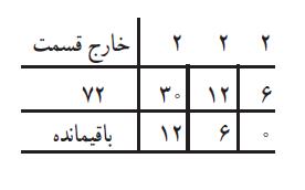 روش نردبانی برای محاسبه ب م م دو عدد